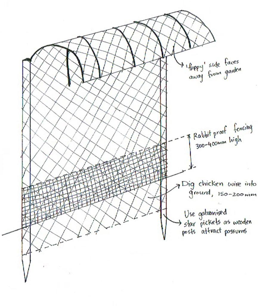 Possum Proof Fence Archives